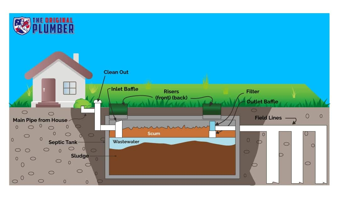 how does a septic tank work original plumber